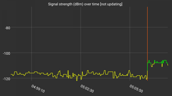 mobile phone signal strength